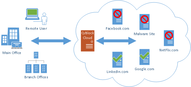 CyBlock Cloud Web Security