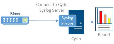 cyfin proxy