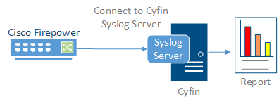 Built-in  Syslog Server