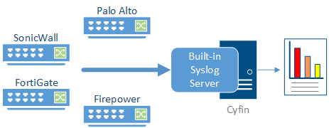 Cyfin Built-in  Syslog Server