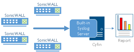 Syslog Server SonicWall