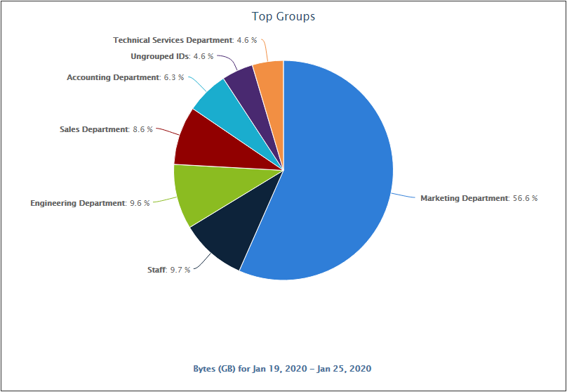 CyBlock Pie Chart Top Groups by Bytes