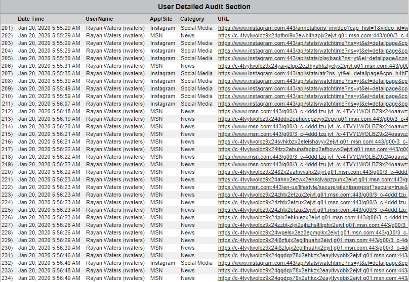 CyBlock Table User Audit Detail