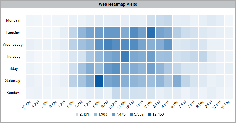 CyBlock Mini Appliance Heatmap Web Visits By Hour