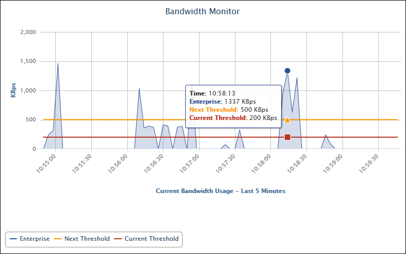 Real-Time Employee Bandwidth Monitor