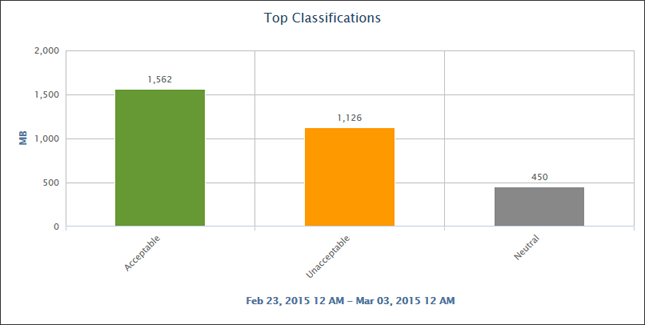 Top Classifications Chart
