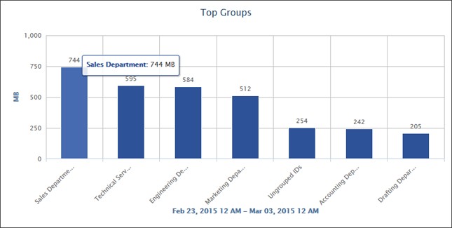 Top Groups Bandwidth Chart